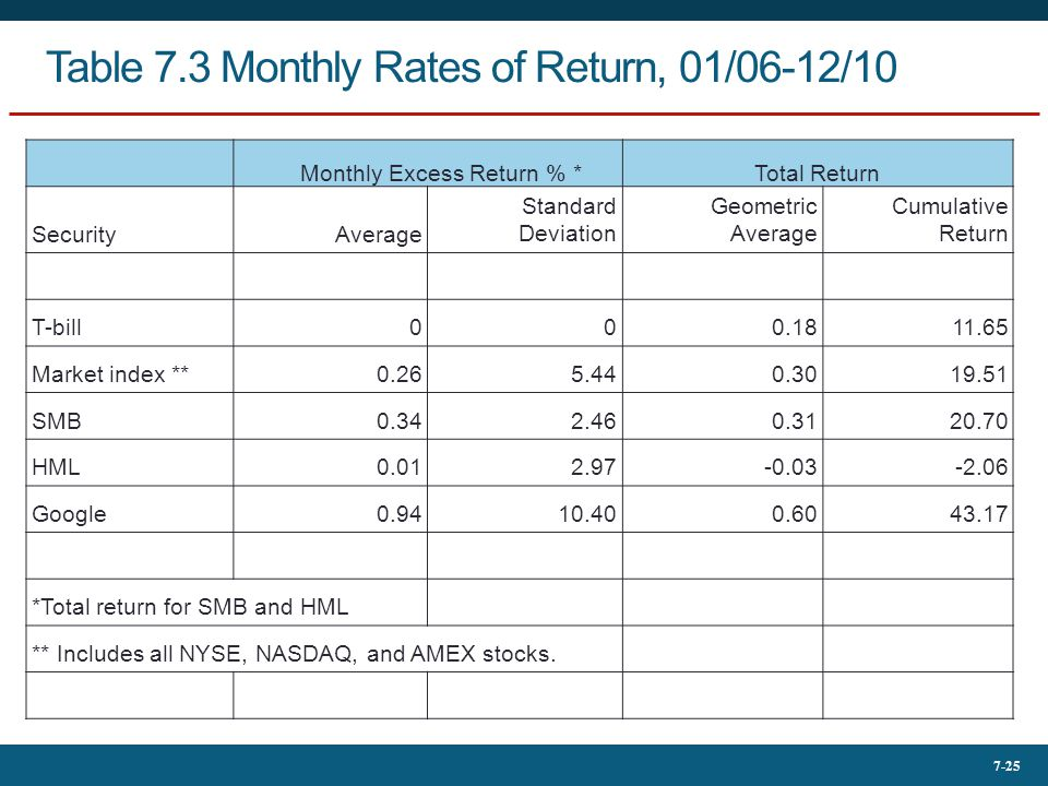 7-25 Table 7.3 Monthly Rates of Return, 01/06-12/10 Monthly Excess Return % *Total Return SecurityAverage Standard Deviation Geometric Average Cumulat