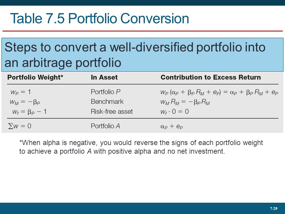 7-29 Table 7.5 Portfolio Conversion *When alpha is negative, you would reverse the signs of each portfolio weight to achieve a portfolio A with positi