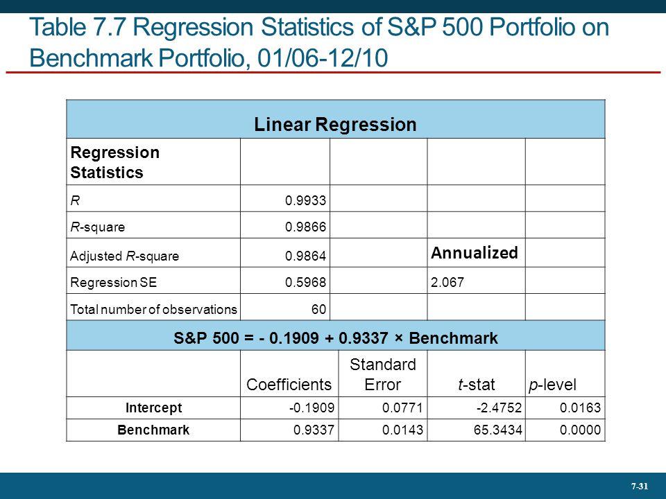 7-31 Table 7.7 Regression Statistics of S&P 500 Portfolio on Benchmark Portfolio, 01/06-12/10 Linear Regression Regression Statistics R0.9933 R-square