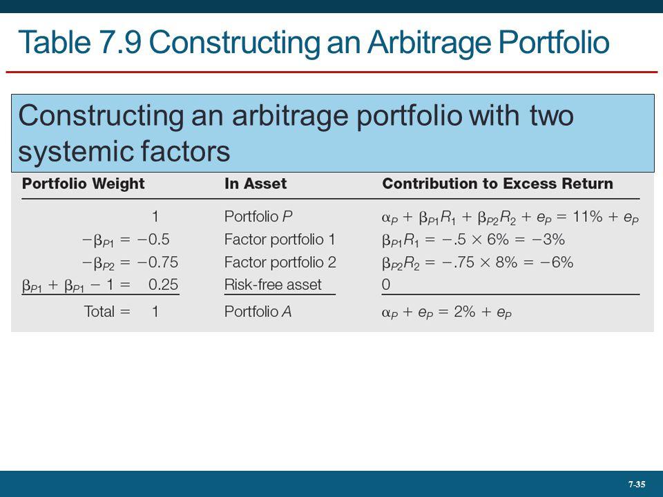 7-35 Table 7.9 Constructing an Arbitrage Portfolio Constructing an arbitrage portfolio with two systemic factors
