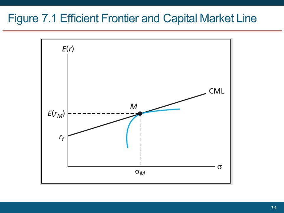 7-6 Figure 7.1 Efficient Frontier and Capital Market Line