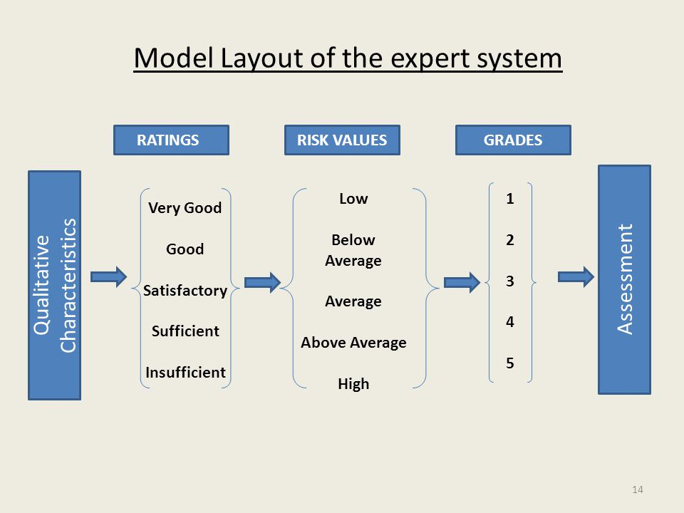 Model Layout of the expert system Qualitative Characteristics Assessment RATINGSRISK VALUESGRADES Very Good Good Satisfactory Sufficient Insufficient Low Below Average Above Average High 1234512345 14