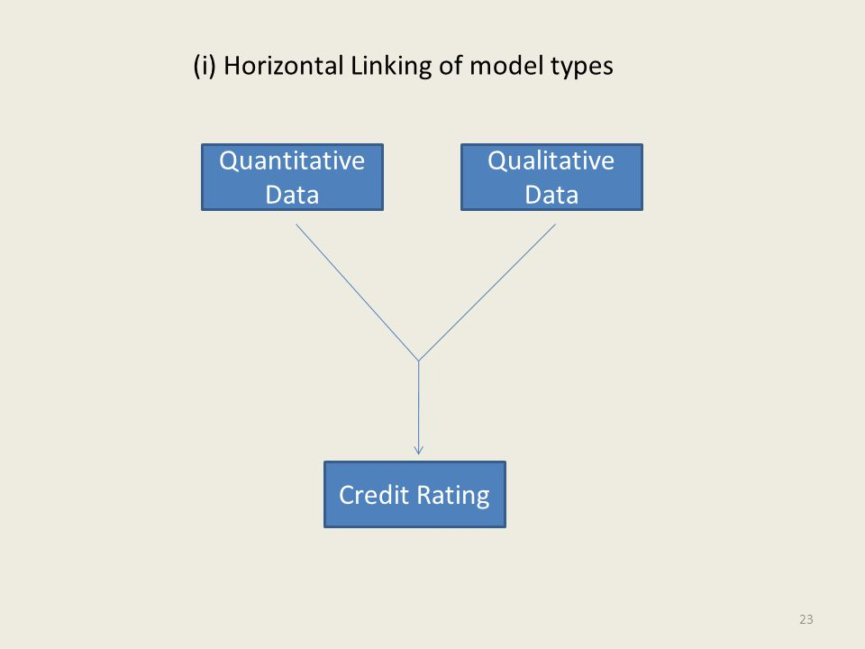 (i) Horizontal Linking of model types Quantitative Data Qualitative Data Credit Rating 23