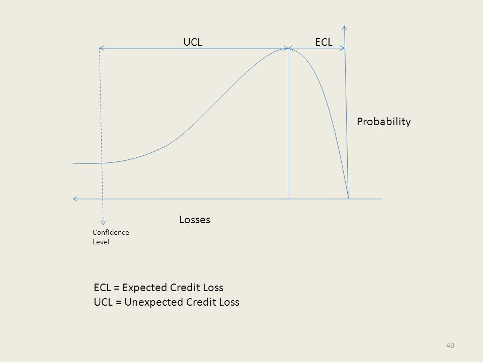 UCLECL Confidence Level Losses Probability ECL = Expected Credit Loss UCL = Unexpected Credit Loss 40
