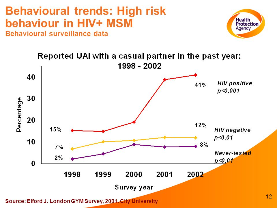 12 Behavioural trends: High risk behaviour in HIV+ MSM Behavioural surveillance data Source: Elford J.