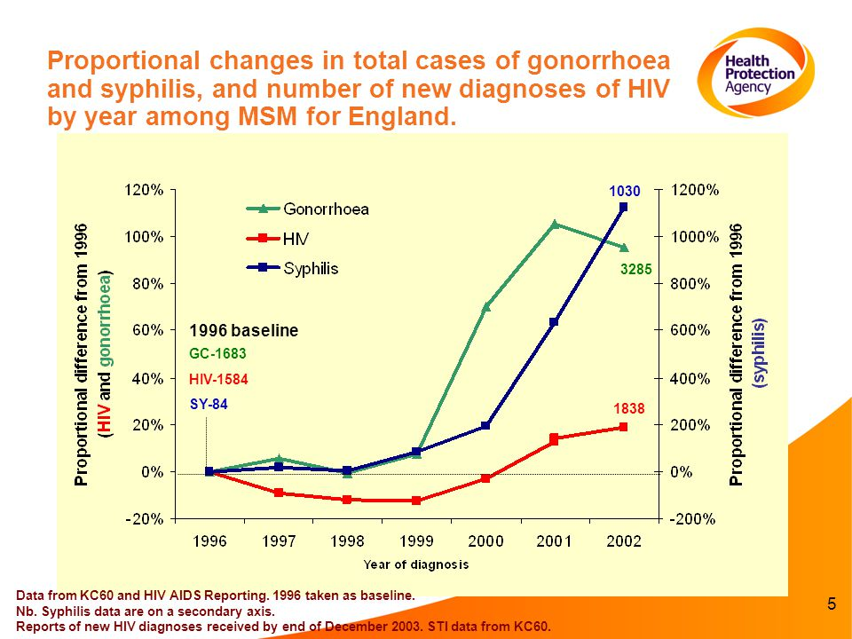 5 Proportional changes in total cases of gonorrhoea and syphilis, and number of new diagnoses of HIV by year among MSM for England.