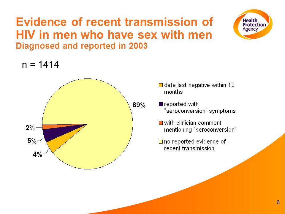 6 Evidence of recent transmission of HIV in men who have sex with men Diagnosed and reported in 2003 n = 1414