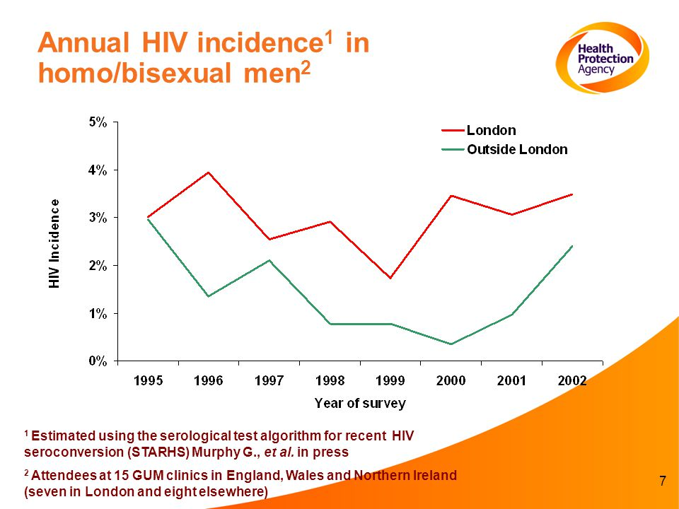 18 MSM HIV Prevention in England…what s happening now.
