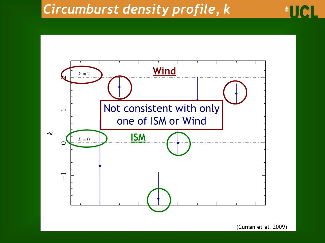(Curran et al. 2009) Wind ISM Circumburst density profile, k Not consistent with only one of ISM or Wind