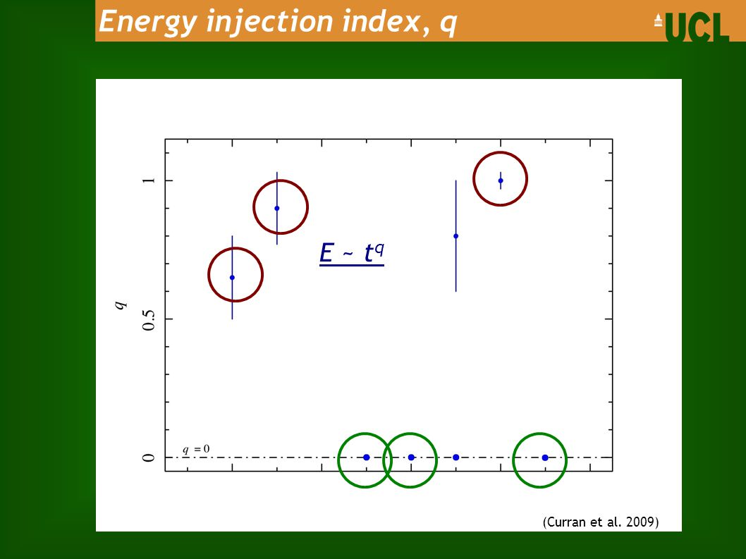 Energy injection index, q (Curran et al. 2009) E ~ t q