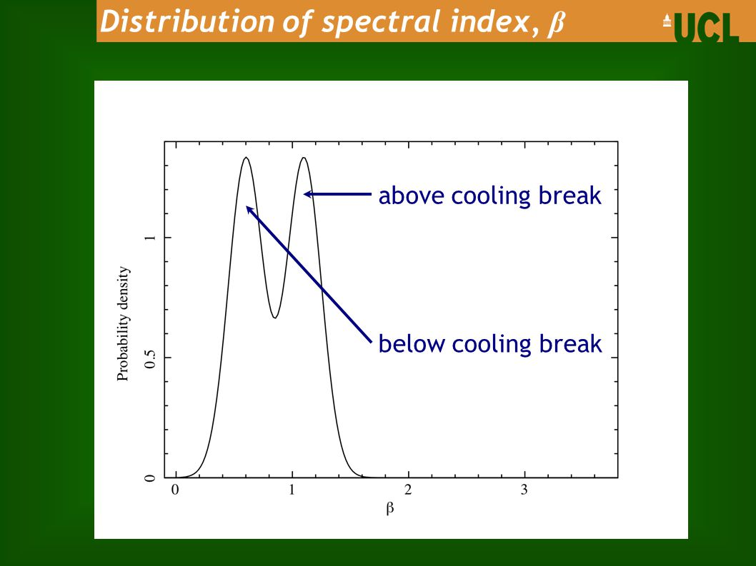 Distribution of spectral index, β below cooling break above cooling break
