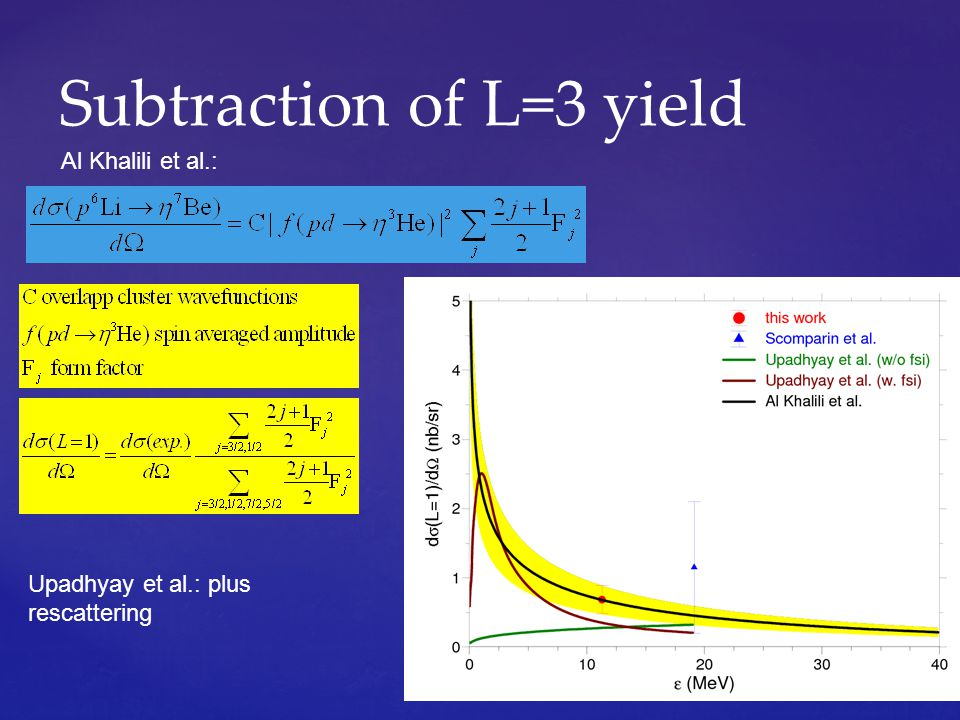 Subtraction of L=3 yield Al Khalili et al.: Upadhyay et al.: plus rescattering