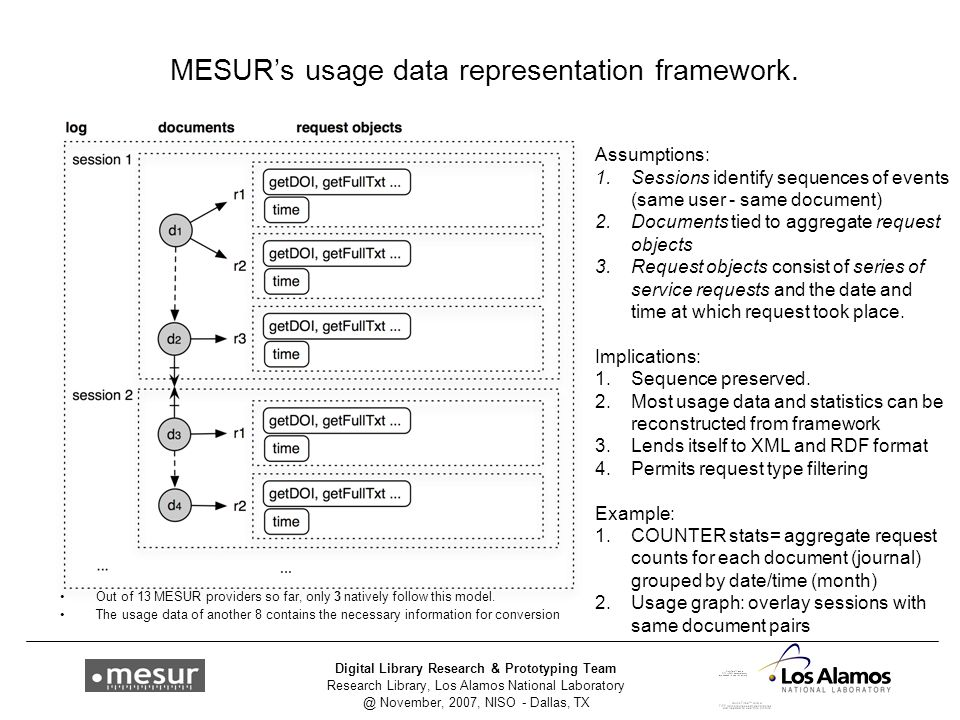 Research Library, Los Alamos National Laboratory @ November, 2007, NISO - Dallas, TX Digital Library Research & Prototyping Team MESUR's usage data representation framework.