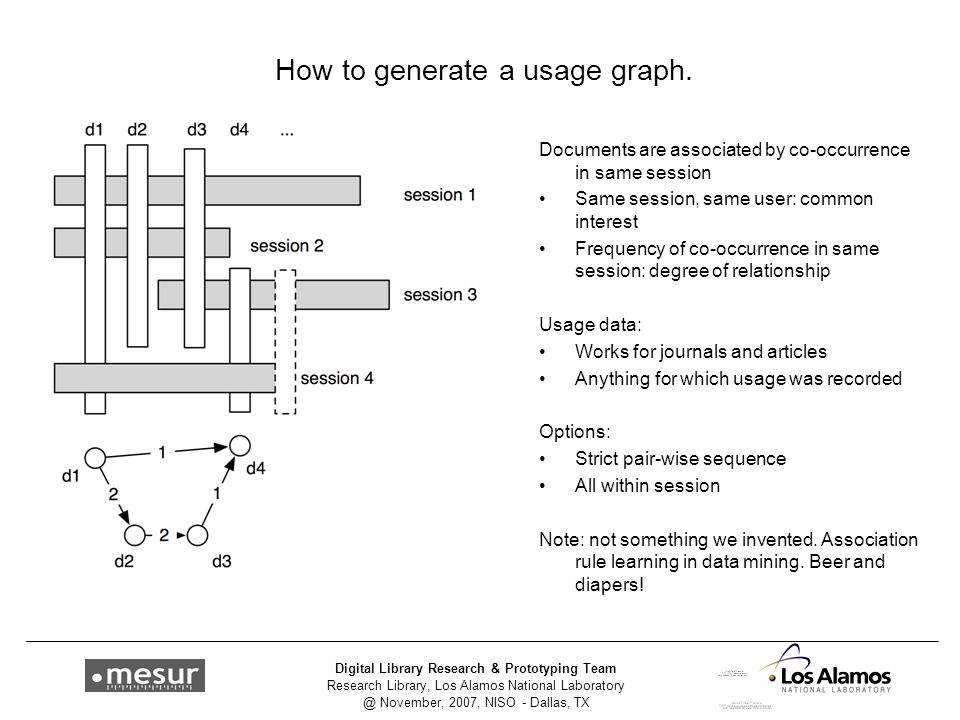 Research Library, Los Alamos National Laboratory @ November, 2007, NISO - Dallas, TX Digital Library Research & Prototyping Team How to generate a usage graph.