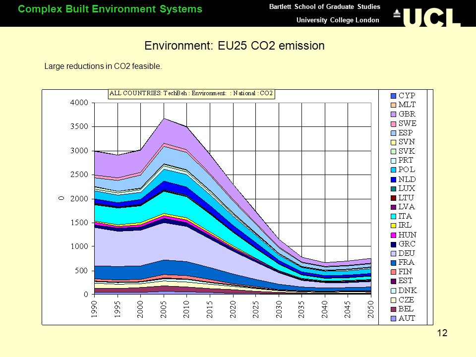 University College London Complex Built Environment Systems Bartlett School of Graduate Studies 12 Environment: EU25 CO2 emission Large reductions in CO2 feasible.