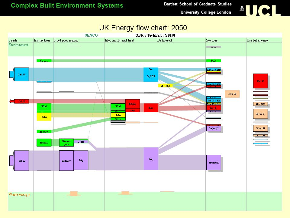 University College London Complex Built Environment Systems Bartlett School of Graduate Studies 13 UK Energy flow chart: 2050