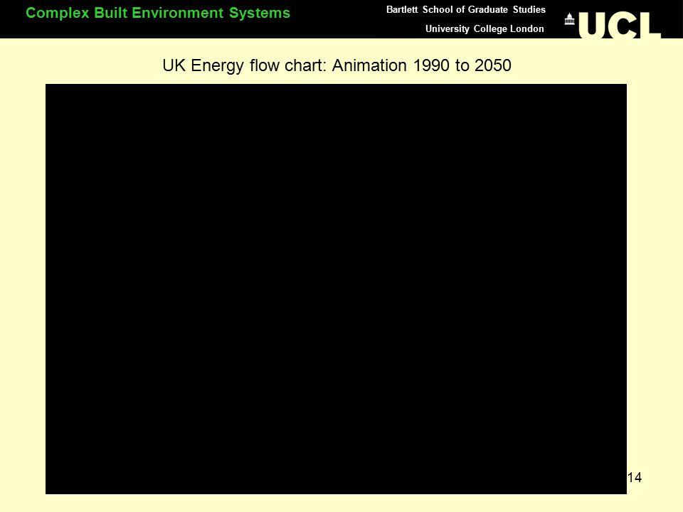 University College London Complex Built Environment Systems Bartlett School of Graduate Studies 14 UK Energy flow chart: Animation 1990 to 2050
