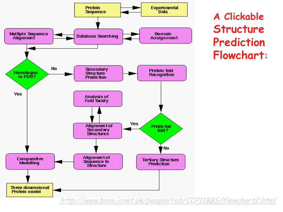 http://www.bmm.icnet.uk/people/rob/CCP11BBS/flowchart2.html A Clickable Structure Prediction Flowchart :