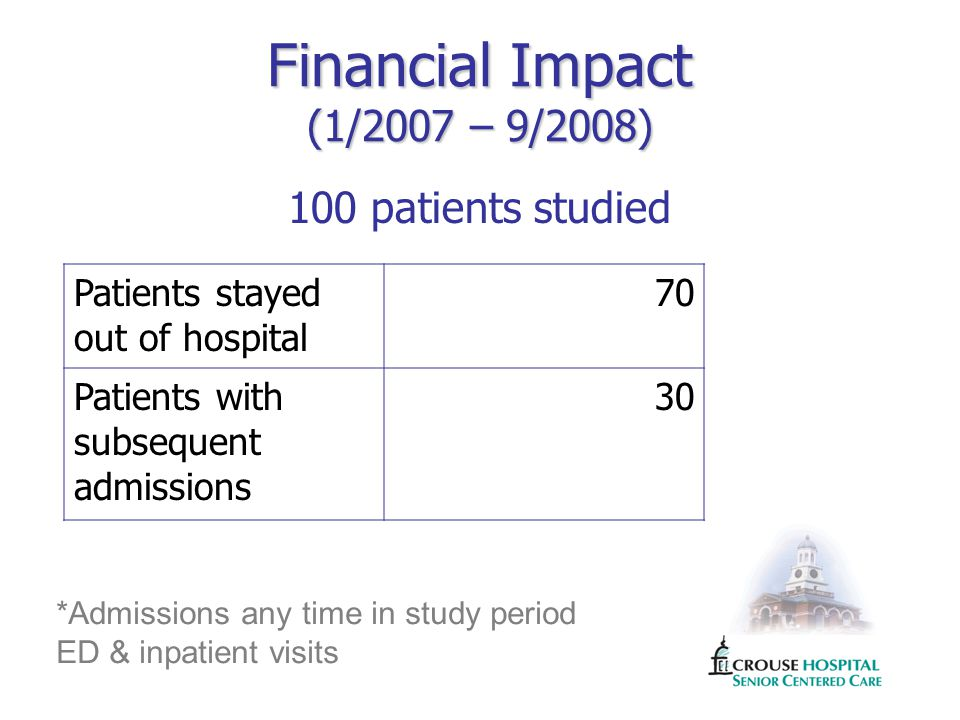 Financial Impact (1/2007 – 9/2008) 100 patients studied Patients stayed out of hospital 70 Patients with subsequent admissions 30 *Admissions any time in study period ED & inpatient visits
