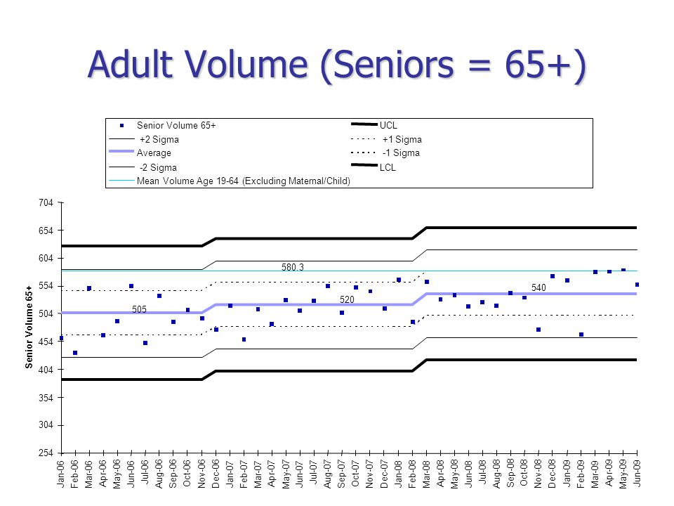 Adult Volume (Seniors = 65+) 540 520 505 580.3 254 304 354 404 454 504 554 604 654 704 Jan-06 Feb-06 Mar-06 Apr-06 May-06 Jun-06 Jul-06 Aug-06 Sep-06 Oct-06 Nov-06Dec-06 Jan-07 Feb-07 Mar-07 Apr-07 May-07 Jun-07 Jul-07 Aug-07 Sep-07 Oct-07 Nov-07Dec-07 Jan-08 Feb-08 Mar-08 Apr-08 May-08 Jun-08 Jul-08 Aug-08 Sep-08 Oct-08 Nov-08Dec-08 Jan-09 Feb-09 Mar-09 Apr-09 May-09 Jun-09 Senior Volume 65+ UCL +2 Sigma +1 Sigma Average -1 Sigma -2 SigmaLCL Mean Volume Age 19-64 (Excluding Maternal/Child)
