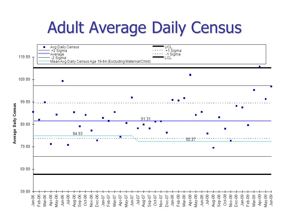 Adult Average Daily Census