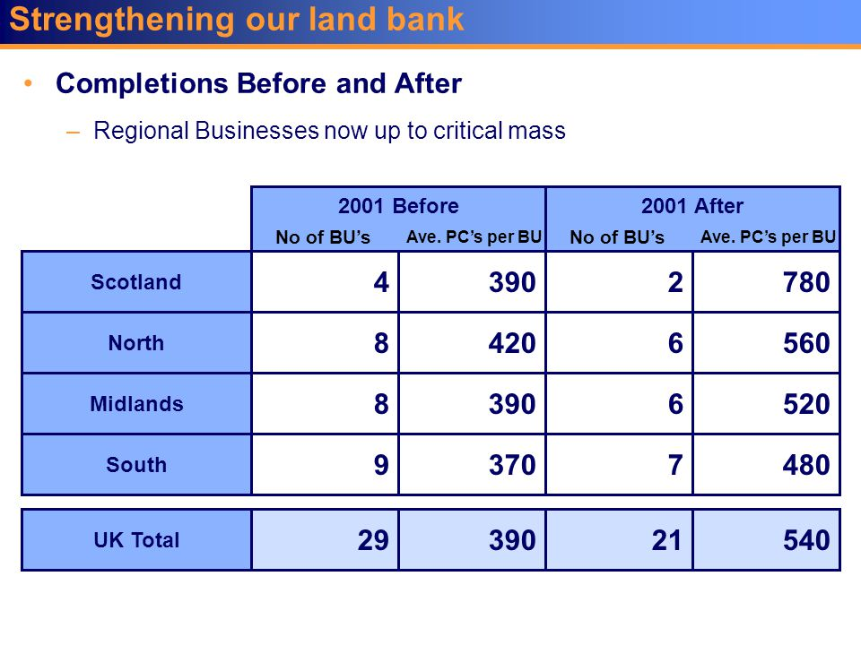 Strengthening our land bank Completions Before and After –Regional Businesses now up to critical mass Scotland North Midlands South UK Total 2 6 7 21 780 560 480 540 2001 After 4 8 8 9 29 390 420 390 370 390 2001 Before 6520 No of BU's Ave.