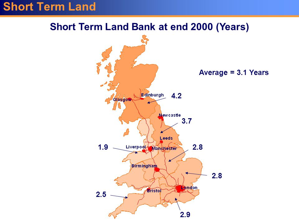 Short Term Land Short Term Land Bank at end 2000 (Years) 2.5 3.7 2.9 2.8 1.9 4.2 2.8 Average = 3.1 Years