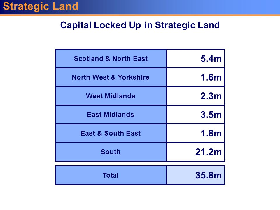 Strategic Land Capital Locked Up in Strategic Land Scotland & North East 5.4m North West & Yorkshire 1.6m West Midlands 2.3m East Midlands 3.5m East & South East 1.8m Total 35.8m South 21.2m