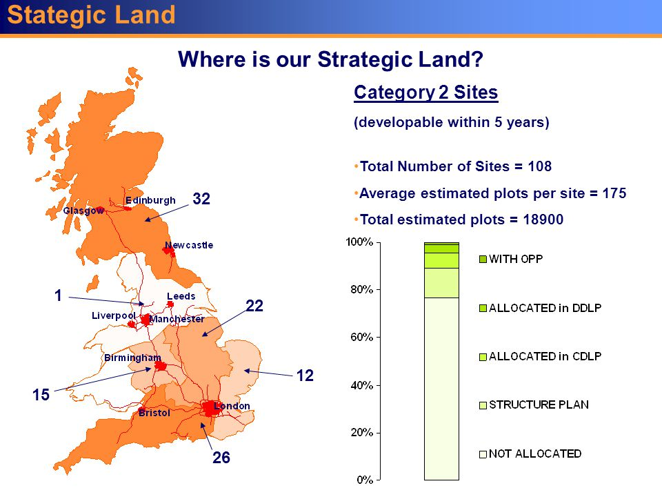 Stategic Land Where is our Strategic Land.