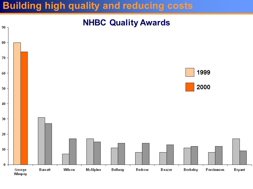 Building high quality and reducing costs NHBC Quality Awards 1999 2000