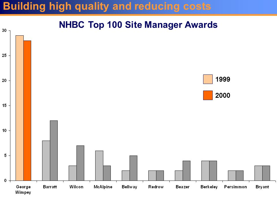 Building high quality and reducing costs NHBC Top 100 Site Manager Awards 1999 2000