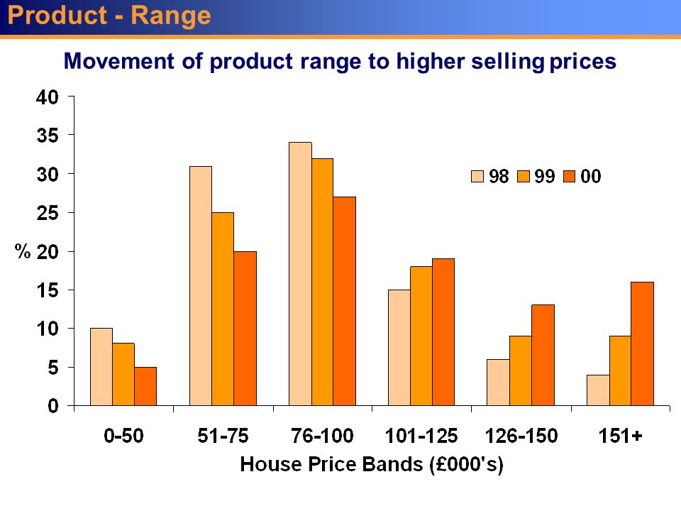Product - Range Movement of product range to higher selling prices