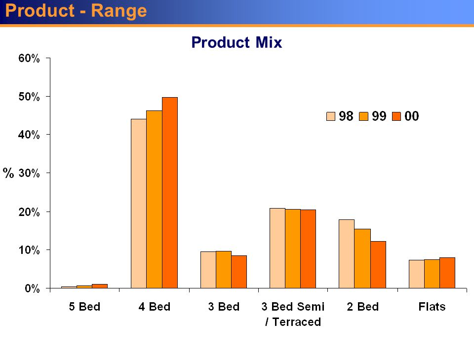 Product - Range Product Mix