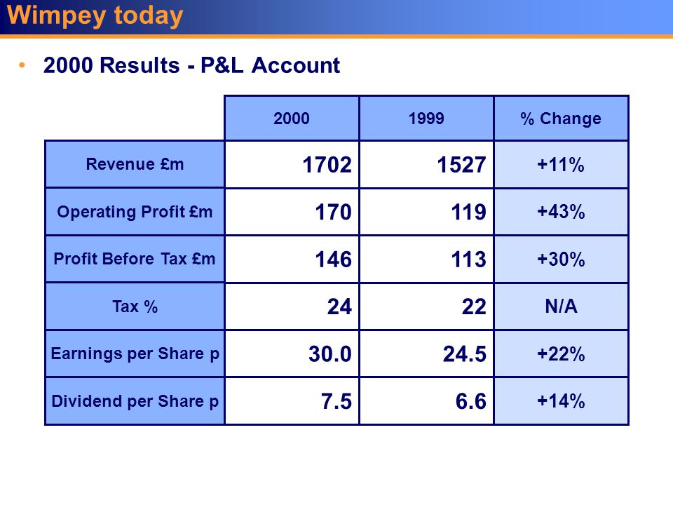 Wimpey today 2000 Results - P&L Account Revenue £m Operating Profit £m Profit Before Tax £m Tax % Earnings per Share p Dividend per Share p 1702 170 1
