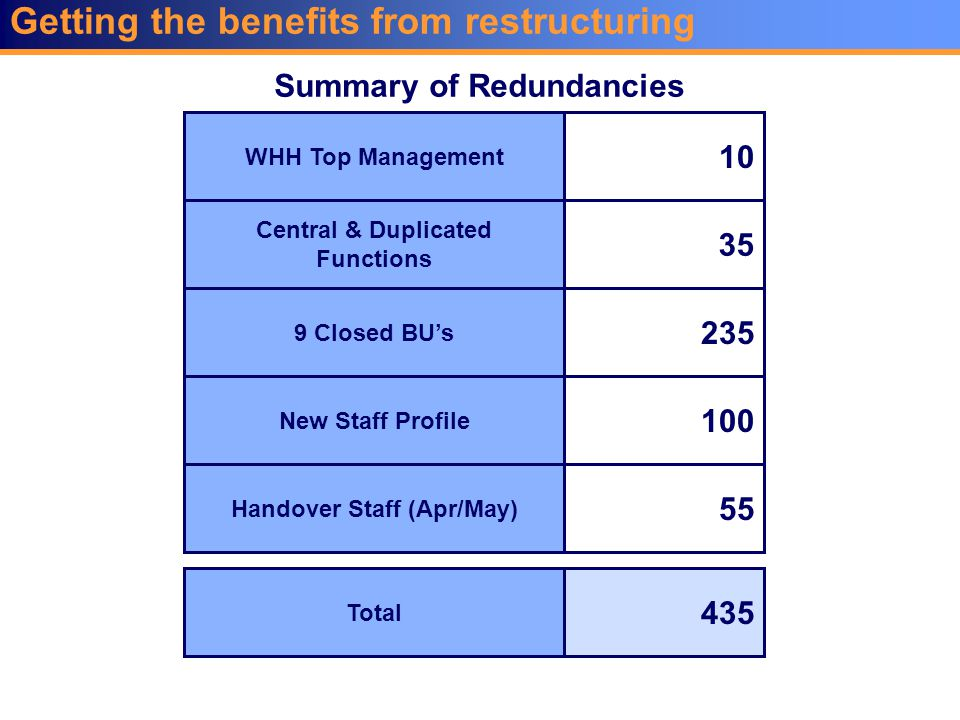 Getting the benefits from restructuring WHH Top Management 10 Central & Duplicated Functions 35 9 Closed BU's 235 New Staff Profile 100 Handover Staff (Apr/May) 55 Total 435 Summary of Redundancies