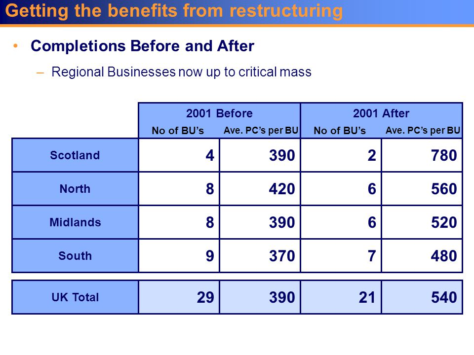 Getting the benefits from restructuring Completions Before and After –Regional Businesses now up to critical mass Scotland North Midlands South UK Tot