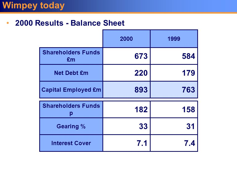 Wimpey today 2000 Results - Balance Sheet Shareholders Funds £m Net Debt £m Capital Employed £m Shareholders Funds p Gearing % Interest Cover 673 220