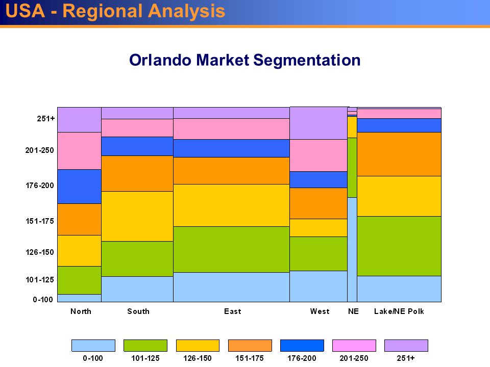 USA - Regional Analysis Orlando Market Segmentation