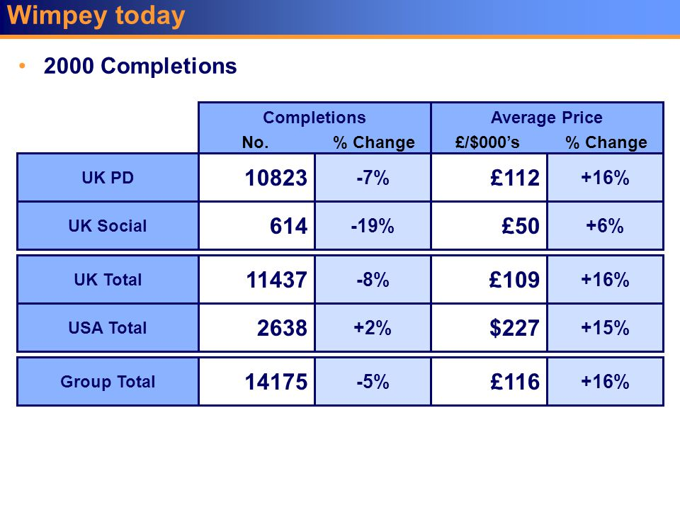 Wimpey today 2000 Completions UK PD UK Social UK Total USA Total Group Total £112 £50 $227 £116 +16% +6% +15% +16% Average Price 10823 614 11437 2638 14175 -7% -19% -8% +2% -5% Completions £109 +16% No.% Change£/$000's% Change