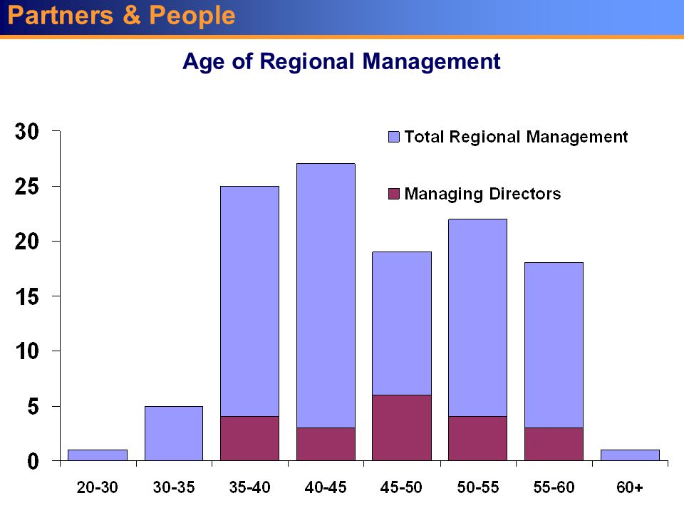 Partners & People Age of Regional Management