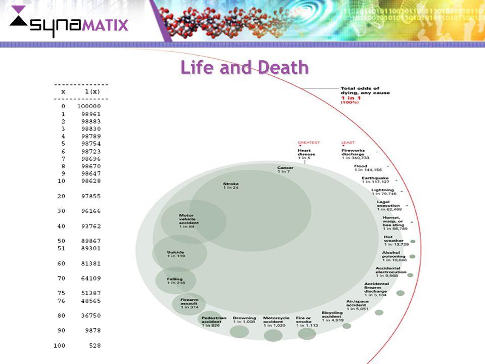 Copyright © 2007 Synamatix Sdn. Bhd. (538481-U) Life and Death
