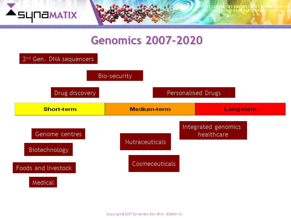 Copyright © 2007 Synamatix Sdn. Bhd. (538481-U) Genomics 2007-2020 Skilled people Biotechnology Genome centres Drug discoveryPersonalised Drugs Integr