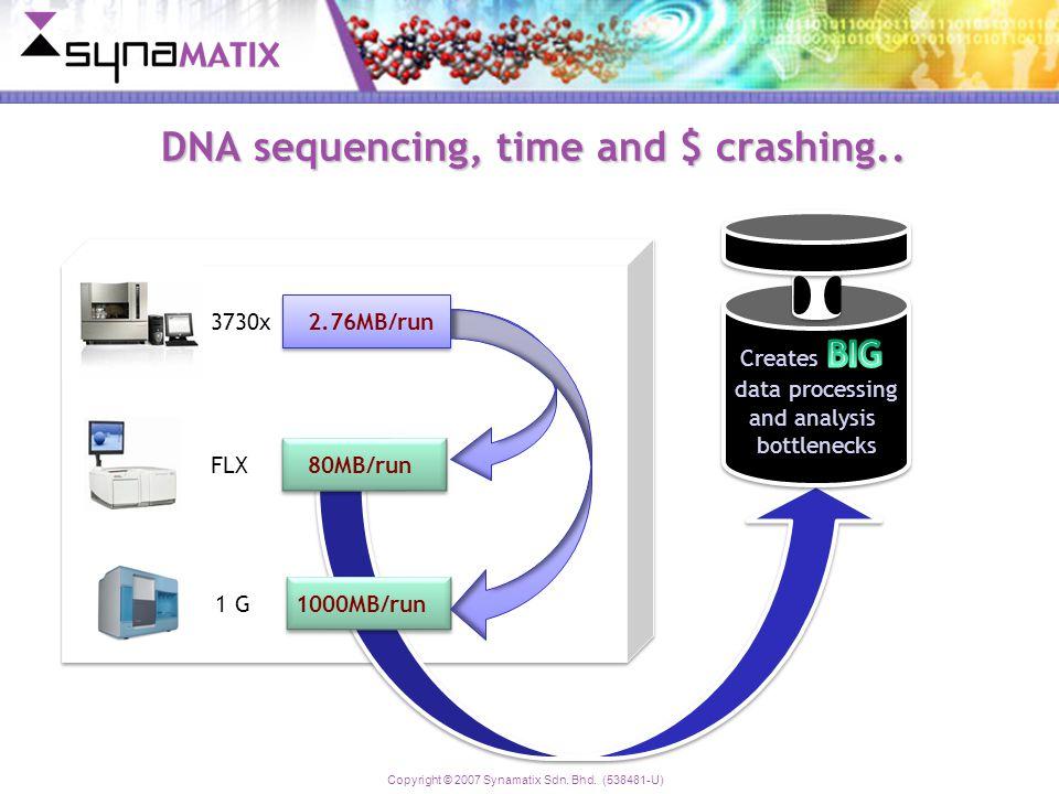 Copyright © 2007 Synamatix Sdn. Bhd. (538481-U) DNA sequencing, time and $ crashing..