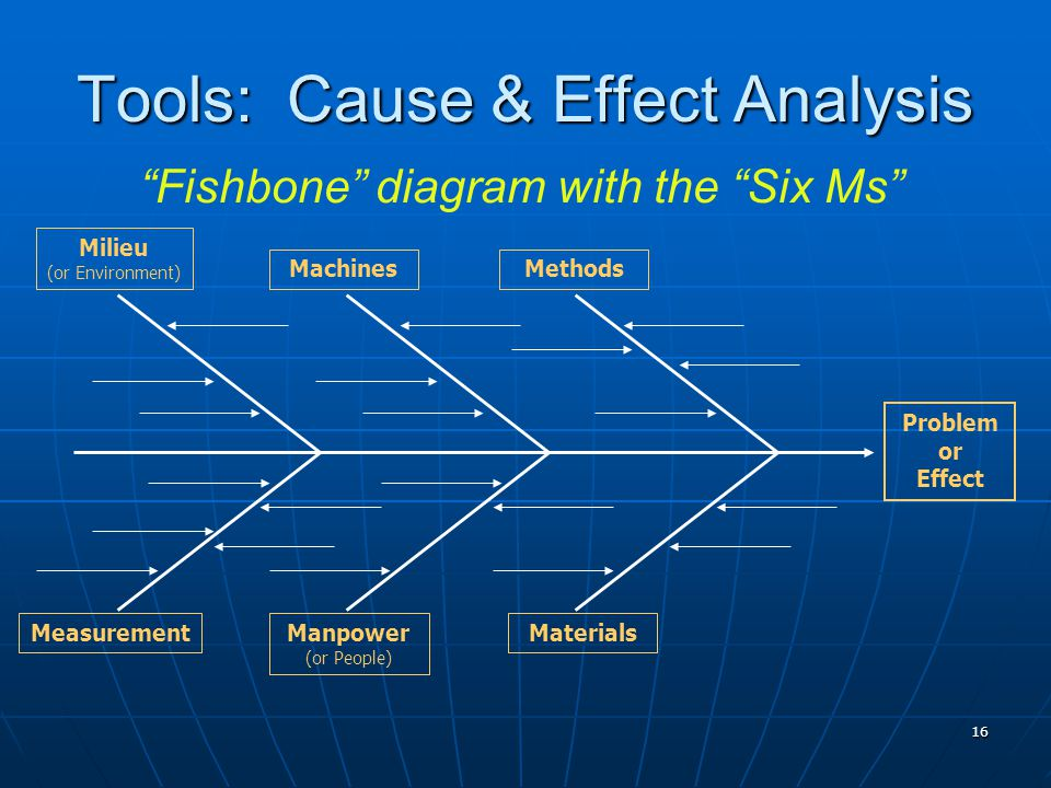 16 Tools: Cause & Effect Analysis Milieu (or Environment) MachinesMethods MeasurementManpower (or People) Materials Problem or Effect Fishbone diagram with the Six Ms