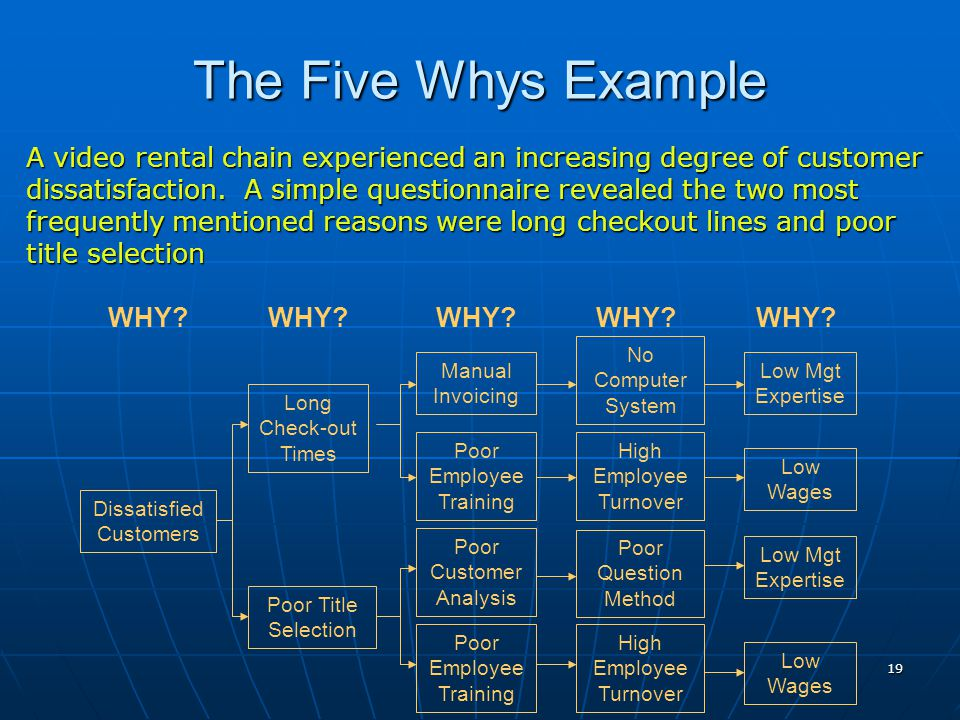 19 A video rental chain experienced an increasing degree of customer dissatisfaction. A simple questionnaire revealed the two most frequently mentione