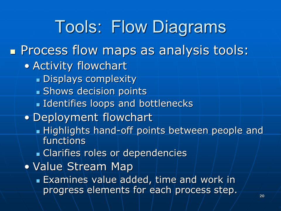 20 Process flow maps as analysis tools: Process flow maps as analysis tools: Activity flowchartActivity flowchart Displays complexity Displays complex