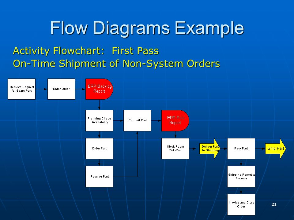 21 Flow Diagrams Example Activity Flowchart: First Pass On-Time Shipment of Non-System Orders
