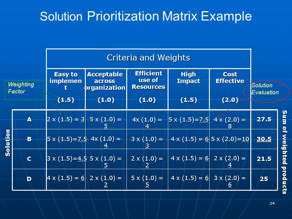 24 25D 21.5C 30.5B 27.5 5 x (1.0) = 5 2 x (1.5) = 3 A Sum of weighted products (2.0)(1.5)(1.0)(1.0)(1.5) Solution Cost Effective High Impact Efficient