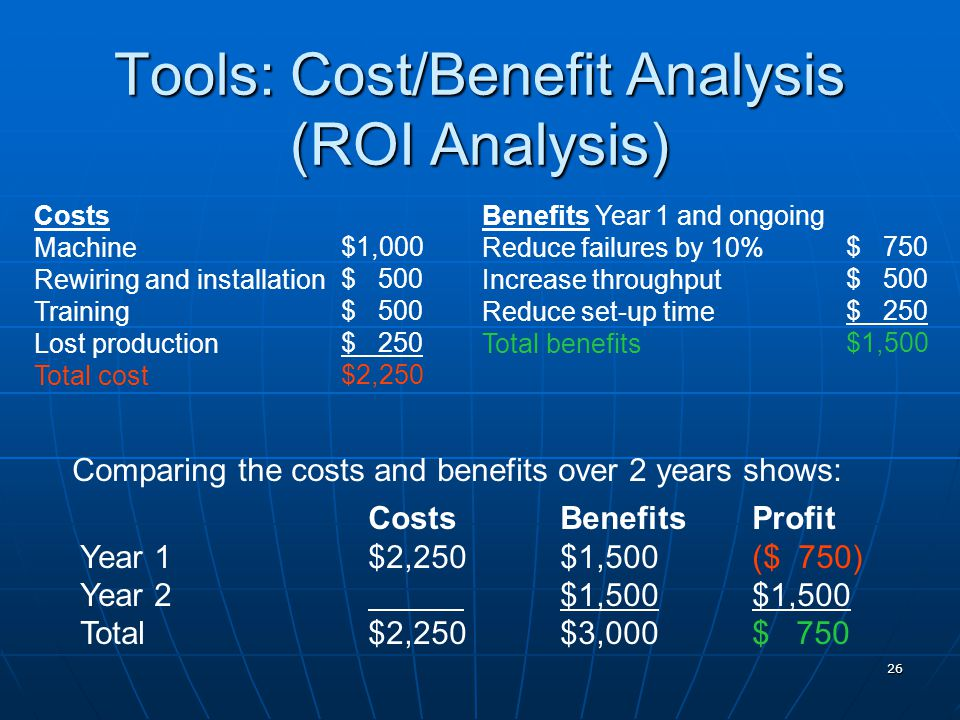 26 Tools: Cost/Benefit Analysis (ROI Analysis) Costs Machine Rewiring and installation Training Lost production Total cost Benefits Year 1 and ongoing Reduce failures by 10% Increase throughput Reduce set-up time Total benefits $ 750 $ 500 $ 250 $1,500 $1,000 $ 500 $ 250 $2,250 Comparing the costs and benefits over 2 years shows: CostsBenefitsProfit Year 1$2,250$1,500($ 750) Year 2$1,500$1,500 Total$2,250$3,000$ 750