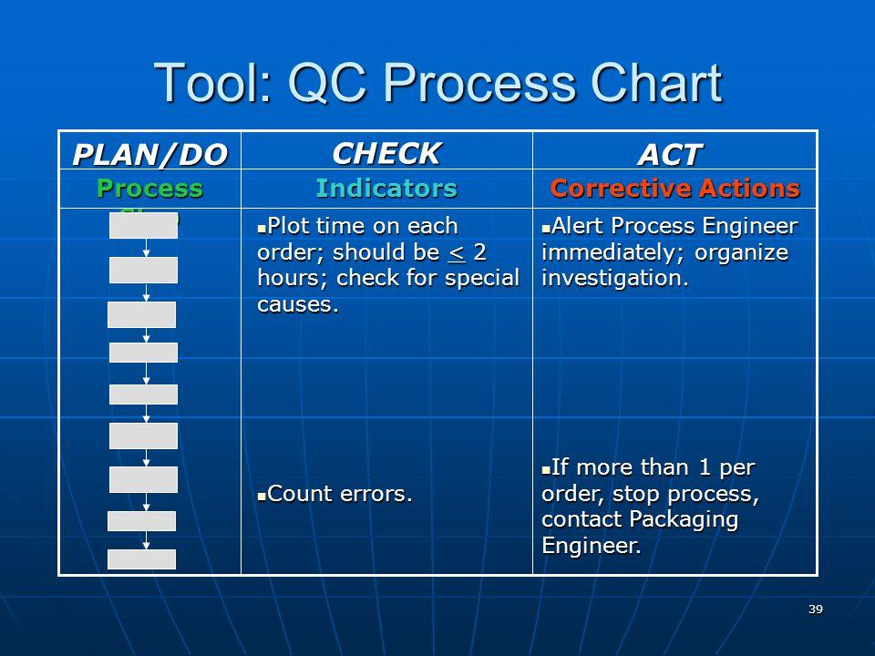 39 Tool: QC Process Chart Corrective Actions Indicators Process Step Alert Process Engineer immediately; organize investigation. Alert Process Enginee